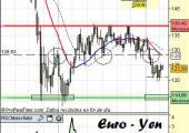 Análisis del euro yen