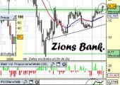 Análisis de Zion Bankcorp