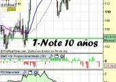 Análisis del bono americano a 10 años