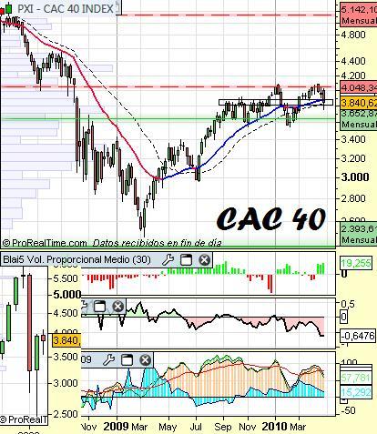 Análisis del CAC40 a 29 de Abril