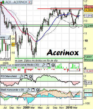 Análisis de Acerinox a 8 de Abril