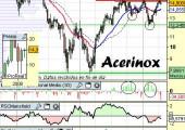 Análisis de Acerinox a 21 de Abril