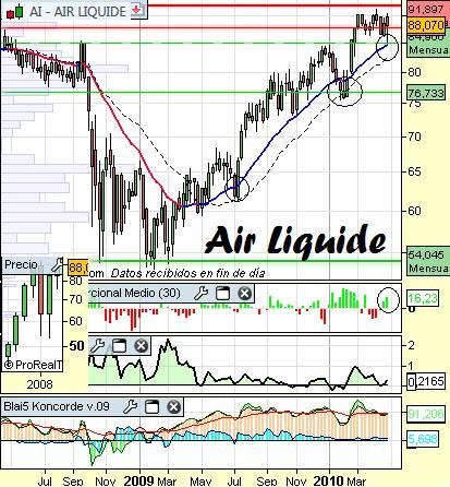 Análisis de Air Liquide a 29 de Abril