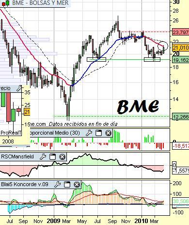 Análisis técnico de BME a 8 de Abril