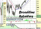 Análisis del sector BroadLine Retail