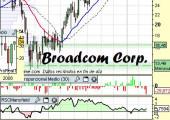 Gráfico de Bradcom