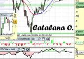 Análisis de Catalana Occ a 12 de Abril