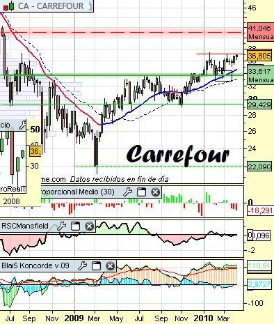 Análisis de Carrefour a 9 de Abril