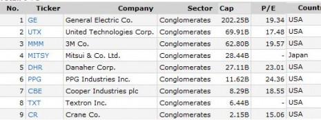 Composición del sector conglomerados