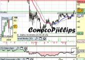 Análisis de ConocoPhillips a 16 de Abril