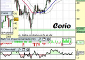Análisis técnico de Corio