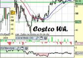 Análisis de Costco W.