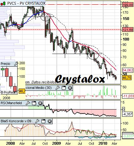 Análisis de Crystalox