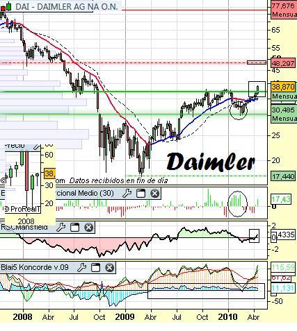 Análisis de Daimler a 27 de Abril