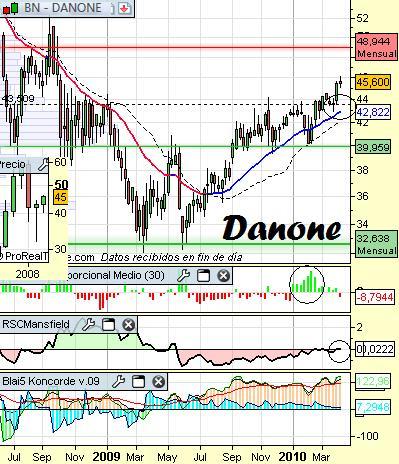 Análisis de Danone a 9 de Abril