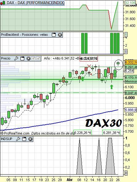 Analisis del sistema DAX