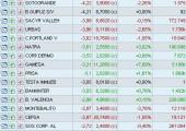Valores más débiles del mercado español