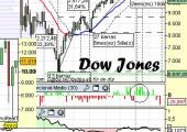 Análisis del Dow a medio plazo2