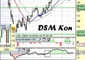 Análisis de DSM Kon
