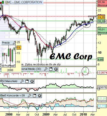 Análisis de EMC Corp a 16 de Abril