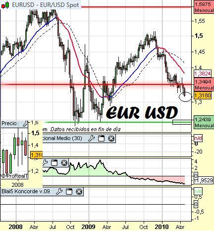 Análisis del eurodolar a 28 de Abril