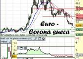 Euro-Corona Sueca