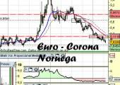 Análisis del Euro corona noruega
