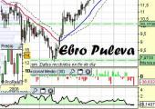 Análisis técnico de Ebro Puleva a 13 de Abril