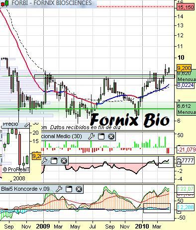 Análisis de Fornix Biosciences