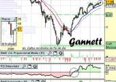Análisis de Gannet Corp a 15 de Abril