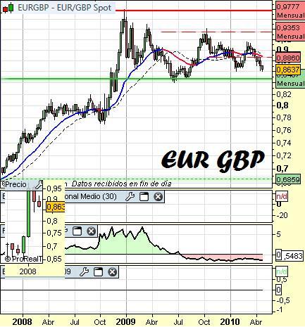 Análisis del eurolibra a 28 de Abril