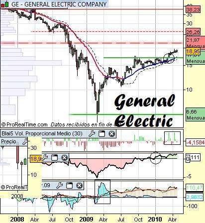Análisis de General Electric