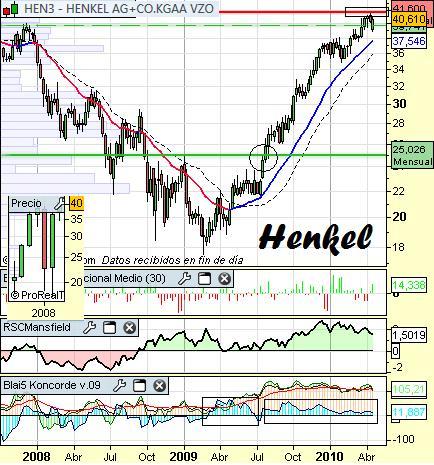 Análisis de Henkel a 26 de Abril