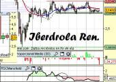 Análisi de Iberdrola Renovables a 7 de Abril