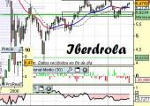 Análisis de Iberdrola a 13 de Abril