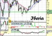 Análisis de Iberia a 7 de Abril