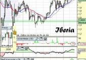 Análisis técnico de Iberia a 15 de Abril