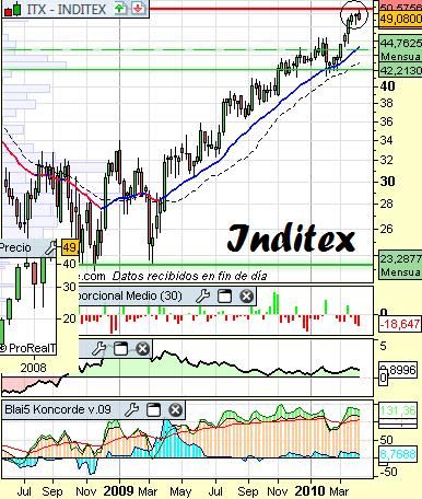 Análisis de Inditex a 7 de Abril