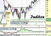 Análisis de Inditex a 16 de Abril