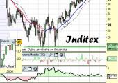 Análisis de Inditex a 30 de Abril