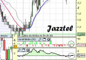 Análisis de Jazztel a 13 de Abril