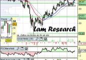 Análisis de Lam Research a 16 de Abril