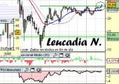 Análisis de Leucadia National
