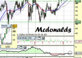 Análisis de Mcdonalds a 19 de Abril