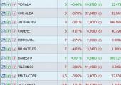 Mejores valores en screener España