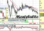 Análisis de Montebalito a 8 de Abril