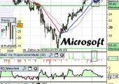 Análisis de Microsoft a 19 de Abril