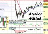 Análisis de Arcelor Mittal a 30 de Abril