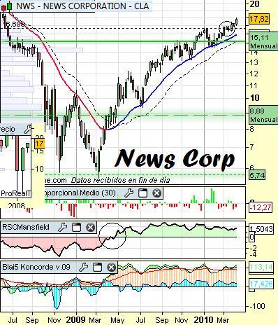 Análisis de News Corp