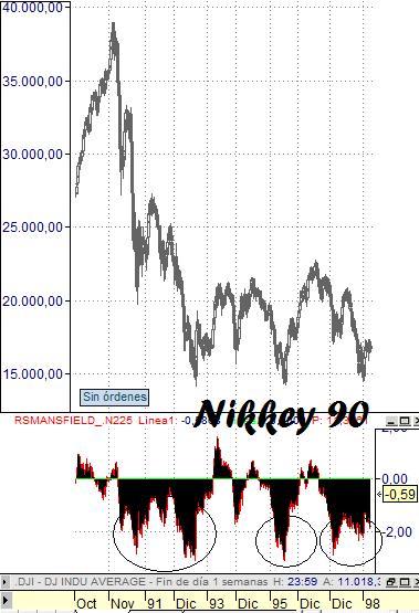 Nikkey relativo al Dow Jones